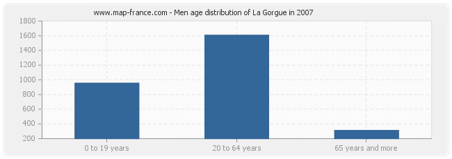 Men age distribution of La Gorgue in 2007