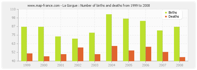 La Gorgue : Number of births and deaths from 1999 to 2008