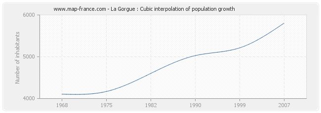 La Gorgue : Cubic interpolation of population growth