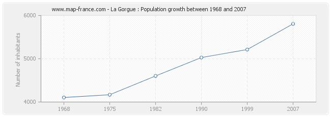 Population La Gorgue