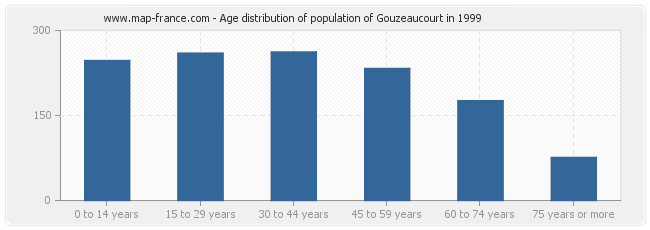 Age distribution of population of Gouzeaucourt in 1999