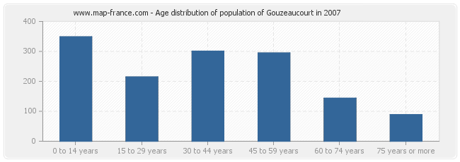 Age distribution of population of Gouzeaucourt in 2007