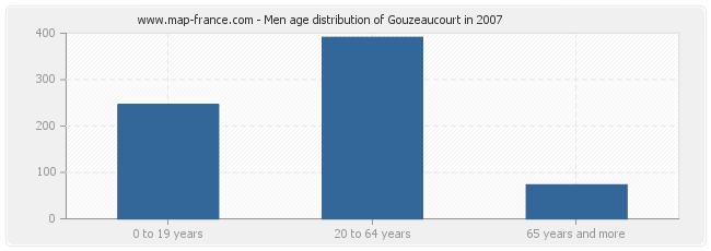 Men age distribution of Gouzeaucourt in 2007