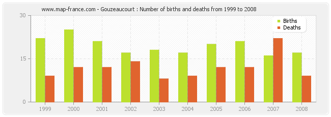 Gouzeaucourt : Number of births and deaths from 1999 to 2008