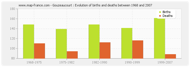 Gouzeaucourt : Evolution of births and deaths between 1968 and 2007