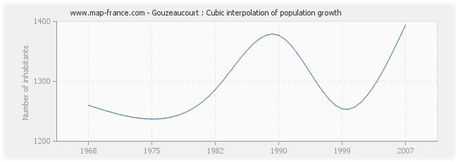 Gouzeaucourt : Cubic interpolation of population growth