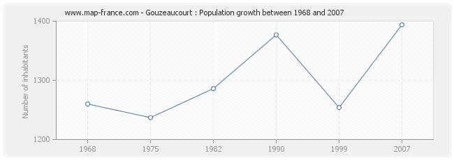 Population Gouzeaucourt