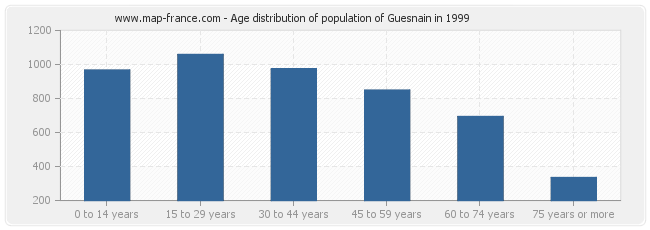 Age distribution of population of Guesnain in 1999