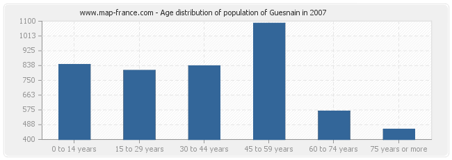 Age distribution of population of Guesnain in 2007