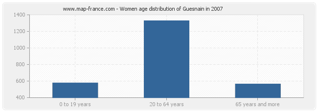 Women age distribution of Guesnain in 2007