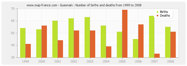 Guesnain : Number of births and deaths from 1999 to 2008