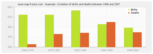 Guesnain : Evolution of births and deaths between 1968 and 2007