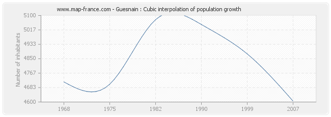 Guesnain : Cubic interpolation of population growth