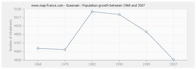 Population Guesnain