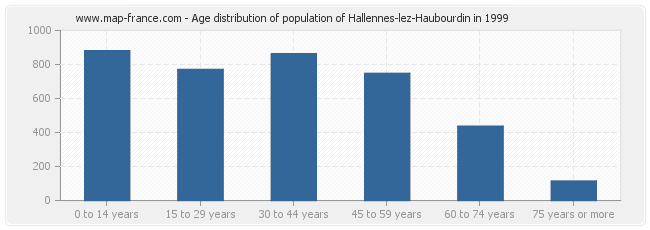 Age distribution of population of Hallennes-lez-Haubourdin in 1999
