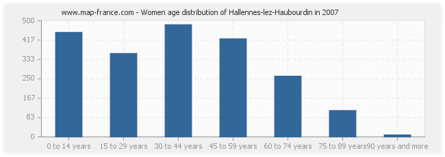 Women age distribution of Hallennes-lez-Haubourdin in 2007