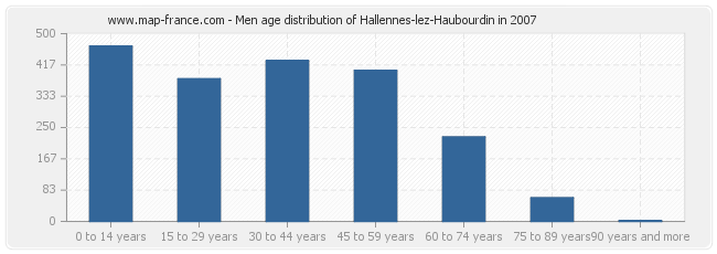 Men age distribution of Hallennes-lez-Haubourdin in 2007