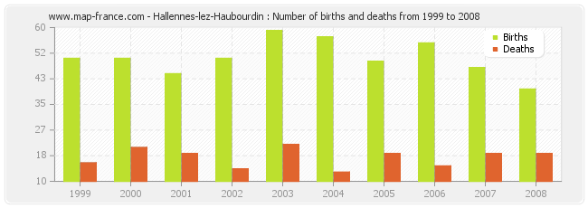 Hallennes-lez-Haubourdin : Number of births and deaths from 1999 to 2008