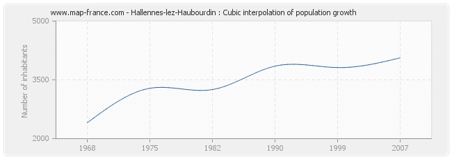 Hallennes-lez-Haubourdin : Cubic interpolation of population growth