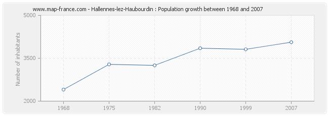 Population Hallennes-lez-Haubourdin
