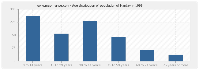 Age distribution of population of Hantay in 1999