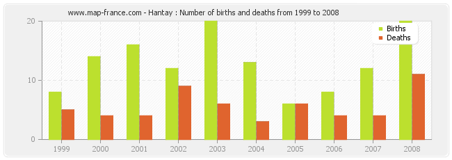 Hantay : Number of births and deaths from 1999 to 2008