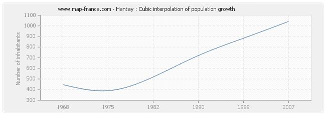 Hantay : Cubic interpolation of population growth