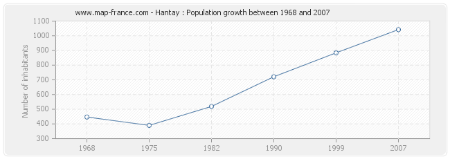 Population Hantay