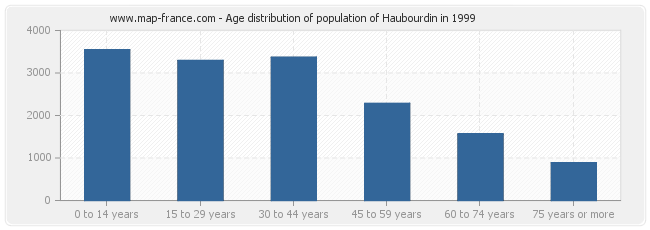 Age distribution of population of Haubourdin in 1999