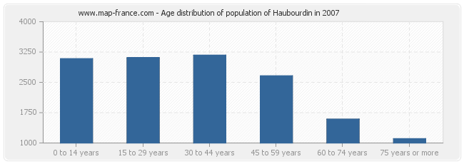Age distribution of population of Haubourdin in 2007