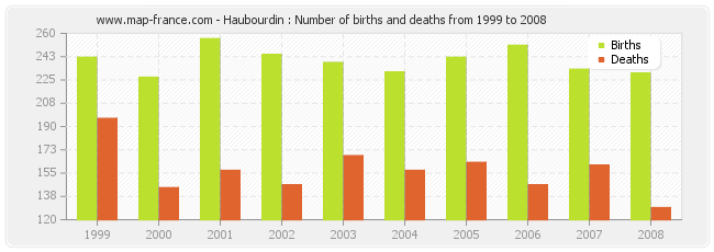Haubourdin : Number of births and deaths from 1999 to 2008