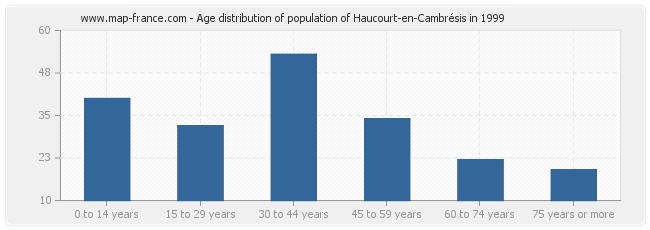 Age distribution of population of Haucourt-en-Cambrésis in 1999