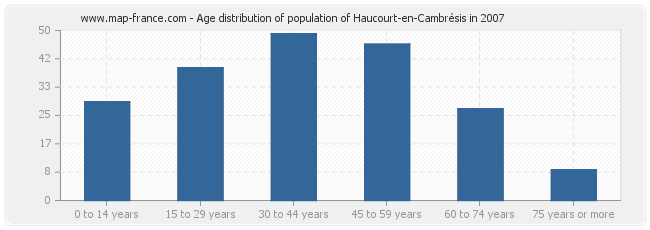 Age distribution of population of Haucourt-en-Cambrésis in 2007