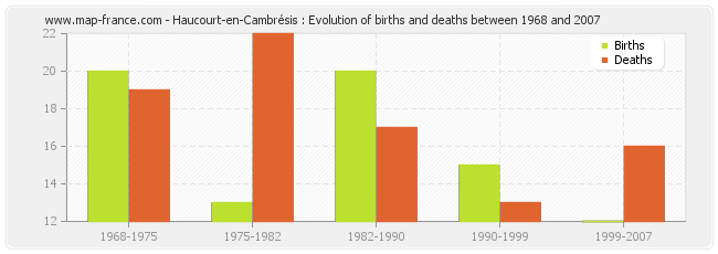 Haucourt-en-Cambrésis : Evolution of births and deaths between 1968 and 2007