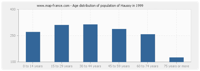 Age distribution of population of Haussy in 1999