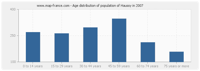 Age distribution of population of Haussy in 2007