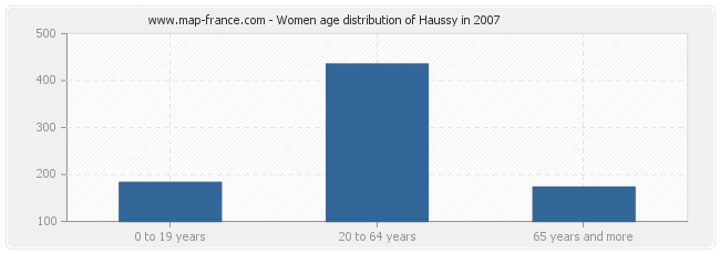 Women age distribution of Haussy in 2007