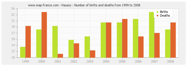 Haussy : Number of births and deaths from 1999 to 2008