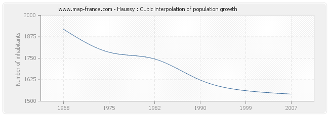 Haussy : Cubic interpolation of population growth
