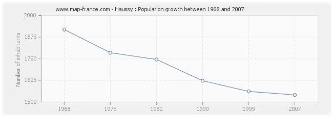 Population Haussy
