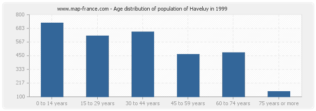 Age distribution of population of Haveluy in 1999