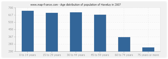Age distribution of population of Haveluy in 2007