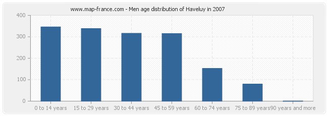 Men age distribution of Haveluy in 2007