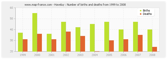 Haveluy : Number of births and deaths from 1999 to 2008