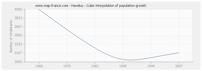 Haveluy : Cubic interpolation of population growth