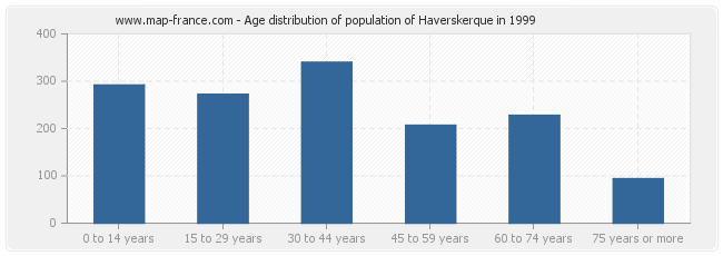 Age distribution of population of Haverskerque in 1999
