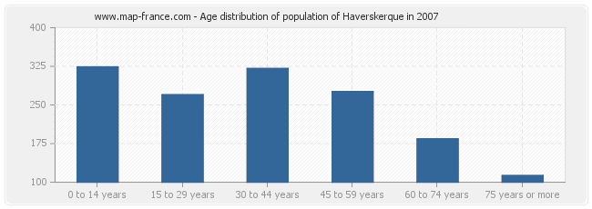 Age distribution of population of Haverskerque in 2007