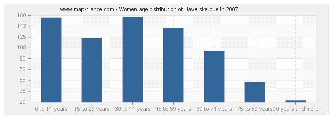 Women age distribution of Haverskerque in 2007
