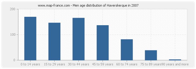 Men age distribution of Haverskerque in 2007