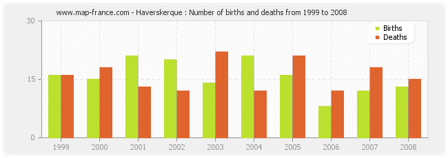 Haverskerque : Number of births and deaths from 1999 to 2008